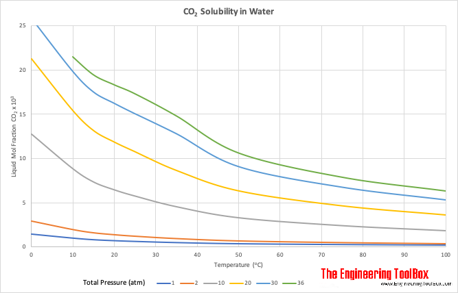solubility of co2 in water essay The body's co2 handling differs from the way it transports o2 in two important  respects first, co2 is highly soluble in water and, therefore, does not require a.