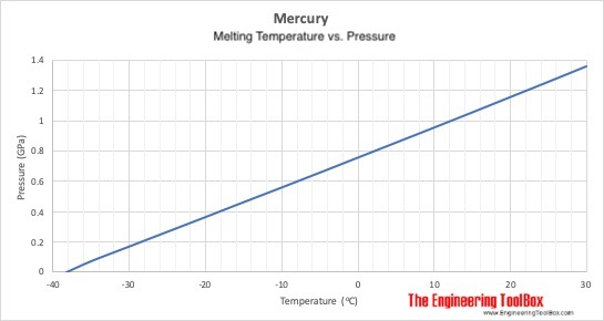 Mercury - melting curve - temperature vs. pressure