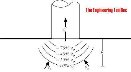 Ventilation - wall mounted exhaust hood