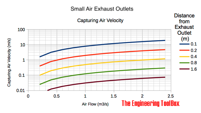 Ventilation - small exhaust outlet - capturing air velocities