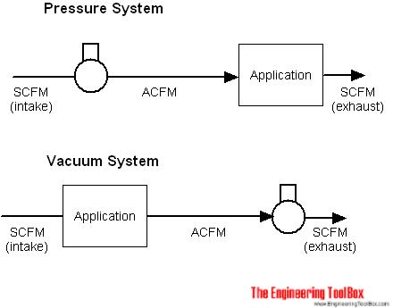 caompressor vacuum systems scfm acfm icfm