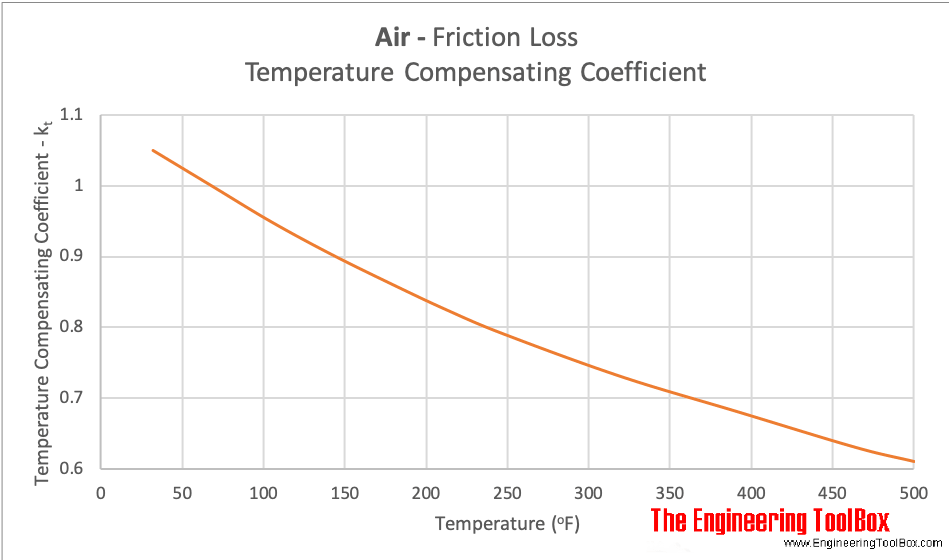 air ducts friction loss temperature compensation