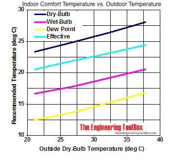 outdoor and indoor effective temperature diagram