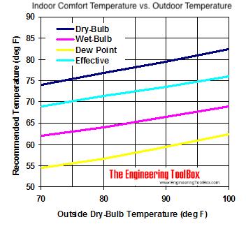 outdoor and indoor effective temperature diagram