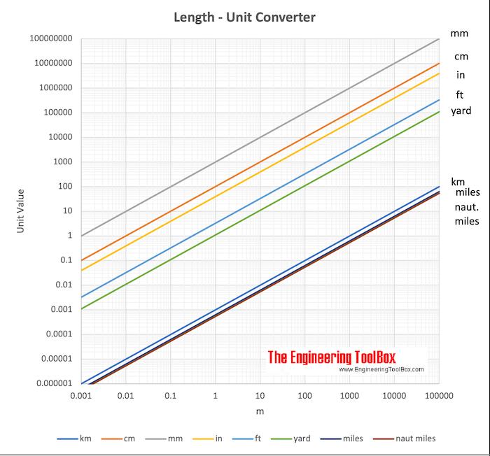 Length Units Converter