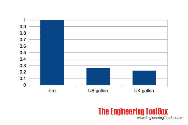litre versus uk and us gallons