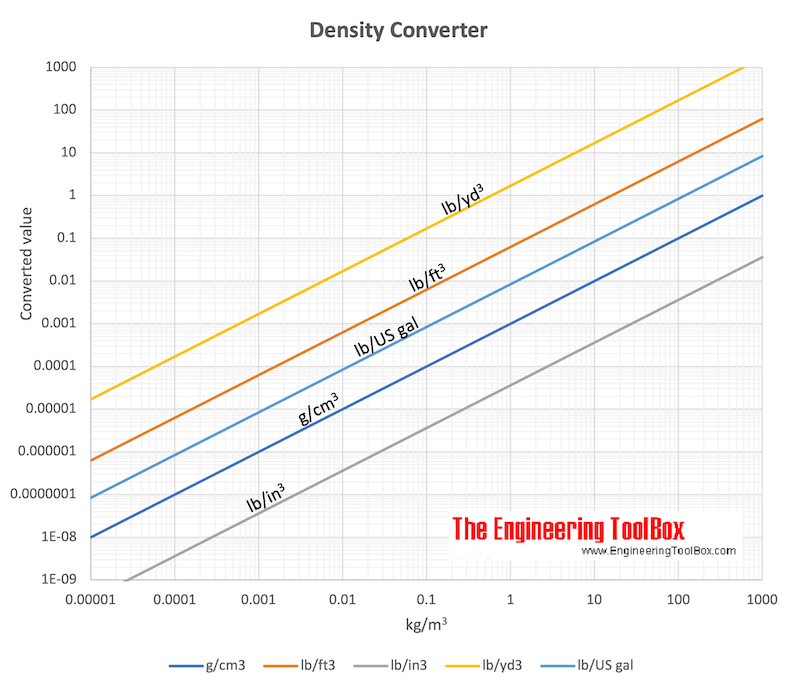 Density converting chart