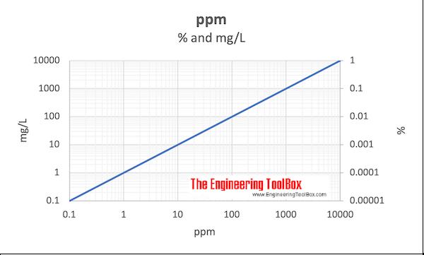 ppm vs. percent and mg/L