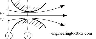 nozzle flow