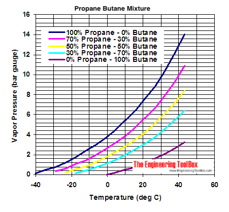 pressure temperature phase diagram for argon pressure temperature phase diagram for propane propane butane mixures - evaporation pressures
