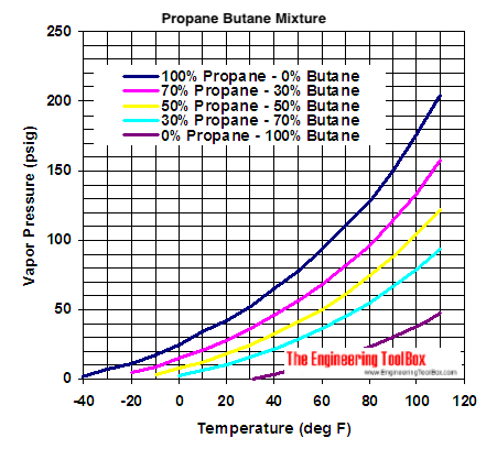 pressure temperature phase diagram for propane propane butane mixures - evaporation pressures #1
