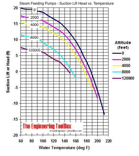 Pump - suction head versus water temperature and altitude