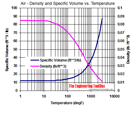Air specific volume and density versus temperature diagram in imperial units