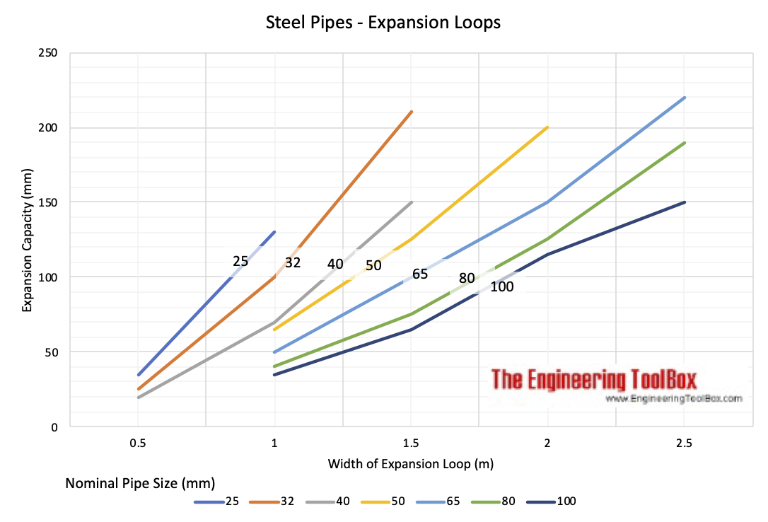 Steel pipes - temperature expansion loops diagram