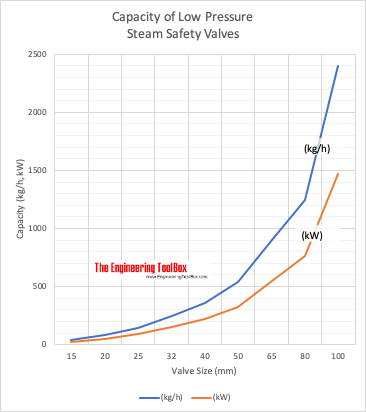 Capacity of low pressure steam safety valves chart