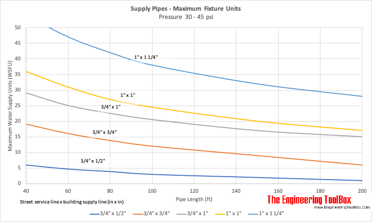 WSFU - Fixture Units - Maximum Water Supply
