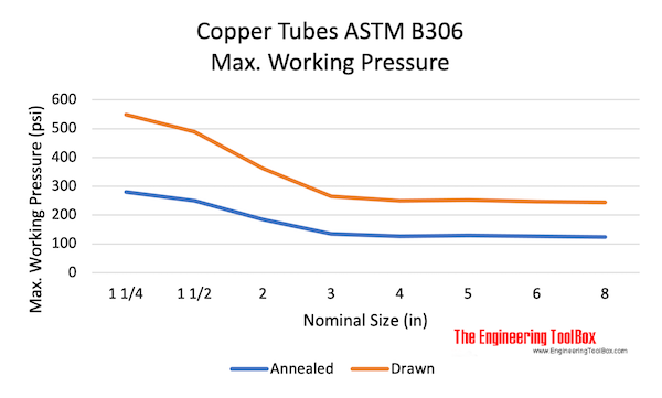 Copper Tubes ASTM B306 - max. working pressure