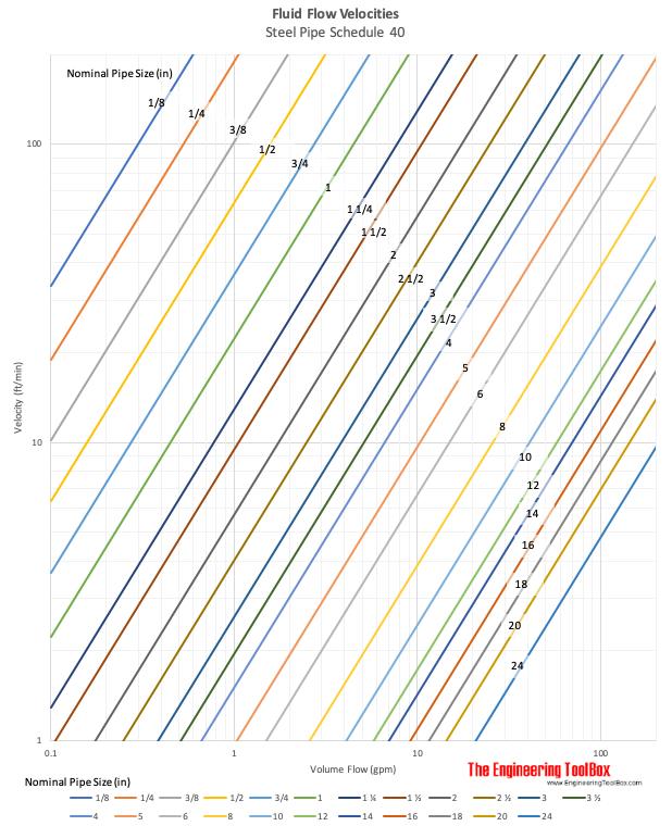 Flow velocities in steel pipe schedule 40