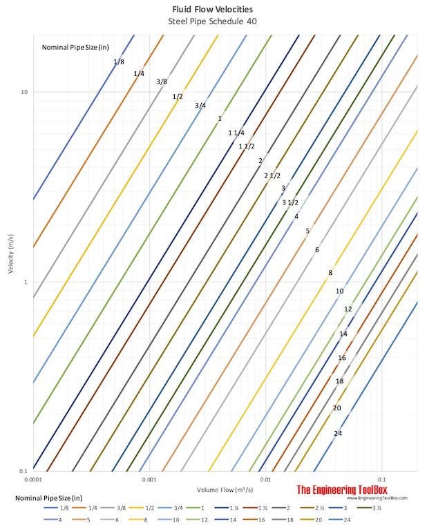 Flow velocities in steel pipe schedule 40 metric units
