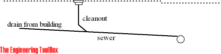 Sewer - cleanouts drain