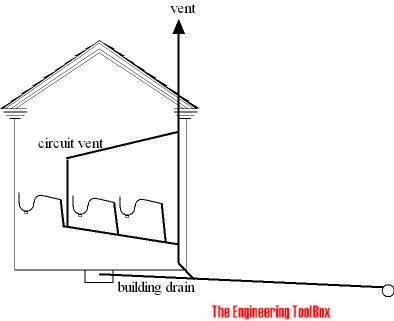 Sewage vent - circuit