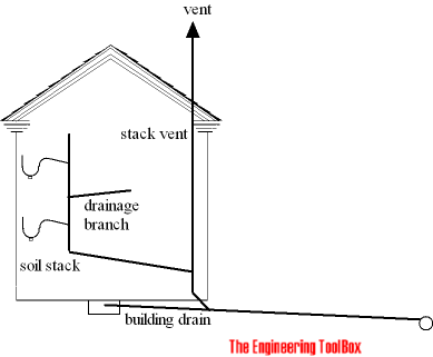 Drain pipes and vent stack for Soil vent pipe design