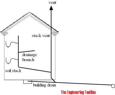 Sewage vent - soil stack