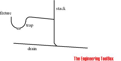Fixture drain - trap size