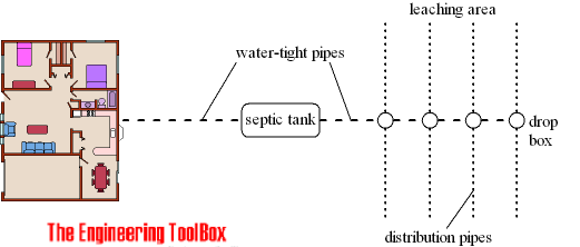 Septic Tank Size For 3 Bedroom House Psoriasisguru Com