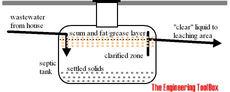 Sewage - Septic tank