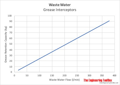 Waste water grease interceptors capacity