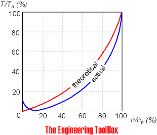 Centrifugal pumps - speed vs. torque curve