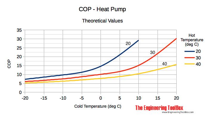COP heat pump theoretical