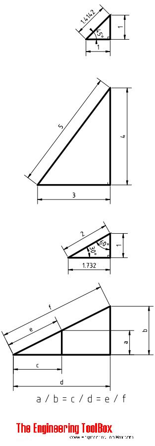 Special triangles - trigonometric functions