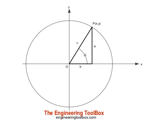 Triangle - natural trigonometric functions