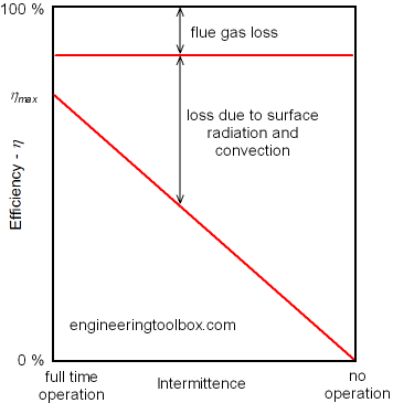 Intermittent Combustion and Boiler Efficiency