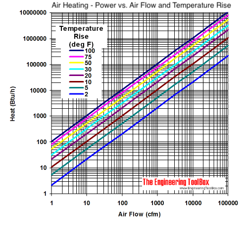 Air heating temperature btu/h diagram