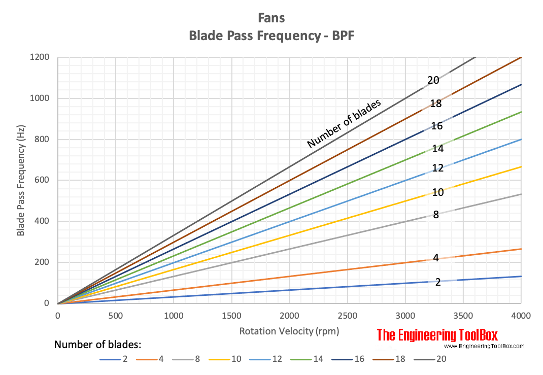 Blade pass frequency - BPF