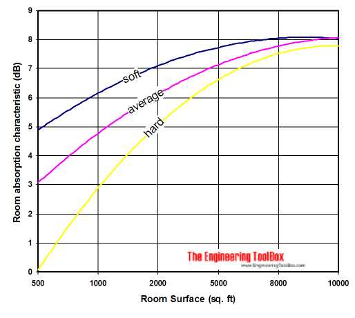 room attentuation as a function of room size and absorption characteristics