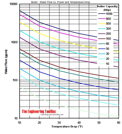 Hot-water generators - water circulation rates bhp