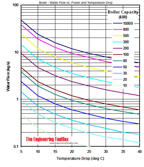 Hot-water generators - water circulation rates - kW