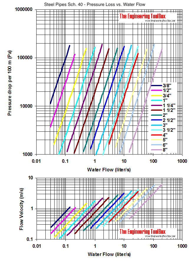 Steel pipe schedule 40, water flow and pressure drop and velocity diagram - Pa per 100 meter