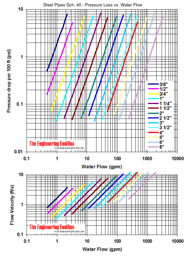 Steel pipe schedule 40, water flow and pressure drop and velocity diagram - psi per 100 feet