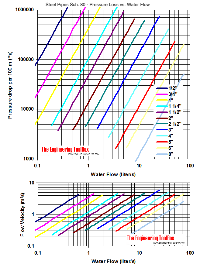 Steel pipe schedule 80 - pressure drop and velocity diagram - SI units  sc 1 st  Engineering ToolBox : water flow through pipes - www.happyfamilyinstitute.com