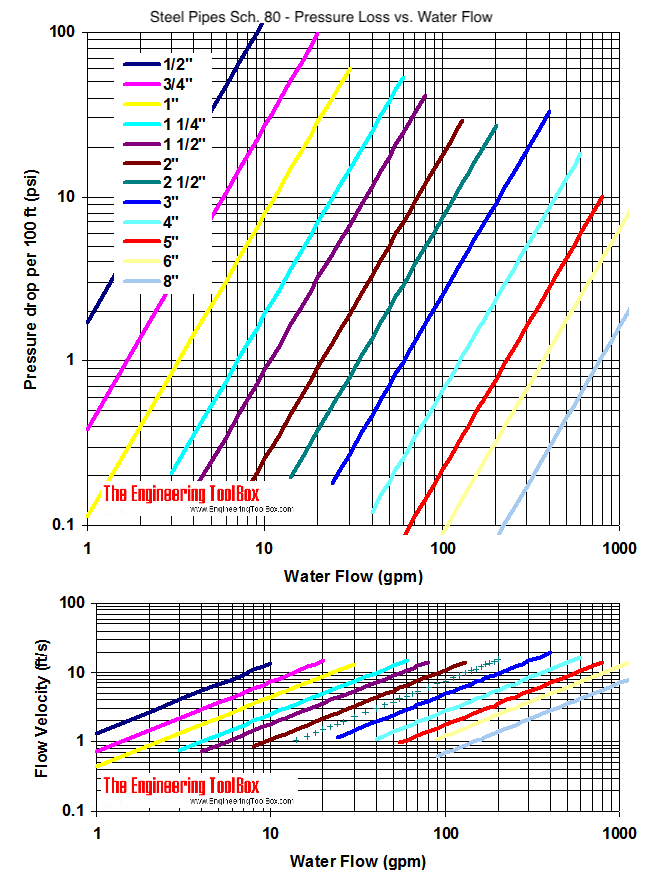 Steel pipe schedule 80 - pressure drop and velocity diagram - Imperial units