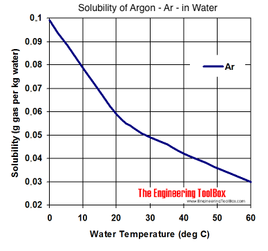 Solubility diagram - argon - Ar - in water at different temperatures