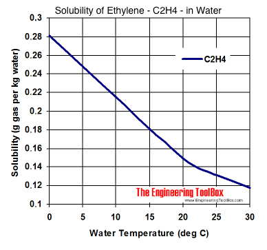 Solubility diagram - ethylene - C2H4 - in water at different temperatures