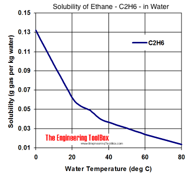 solubility diagram - ethane - C2H6 - in water at different temperatures