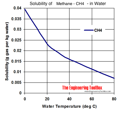 Solubility diagram - methane - CH4 - in water at different temperatures
