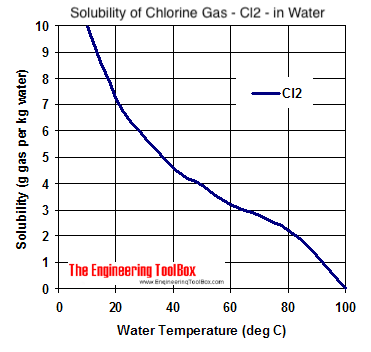 Solubility diagram - chlorine gas - Cl2 - in water at different temperatures